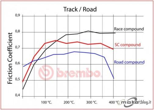 Coefficiente di frizione pastiglie Brembo