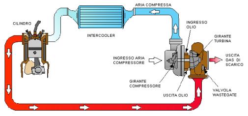 turbocompressore_funzionamento_clip_image006
