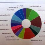 Analisi della concorrenza by 9000 Giri
